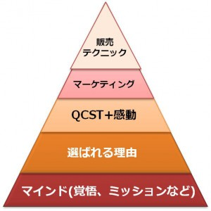 売上アップのためのピラミッド